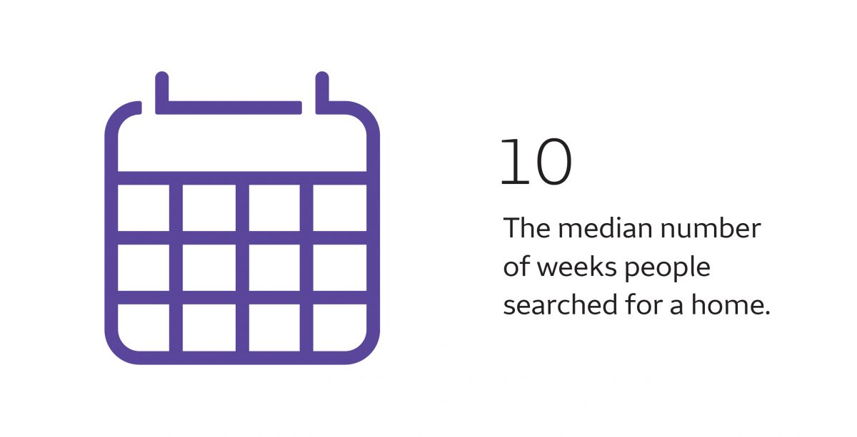 People search for a home for an average of 10 weeks