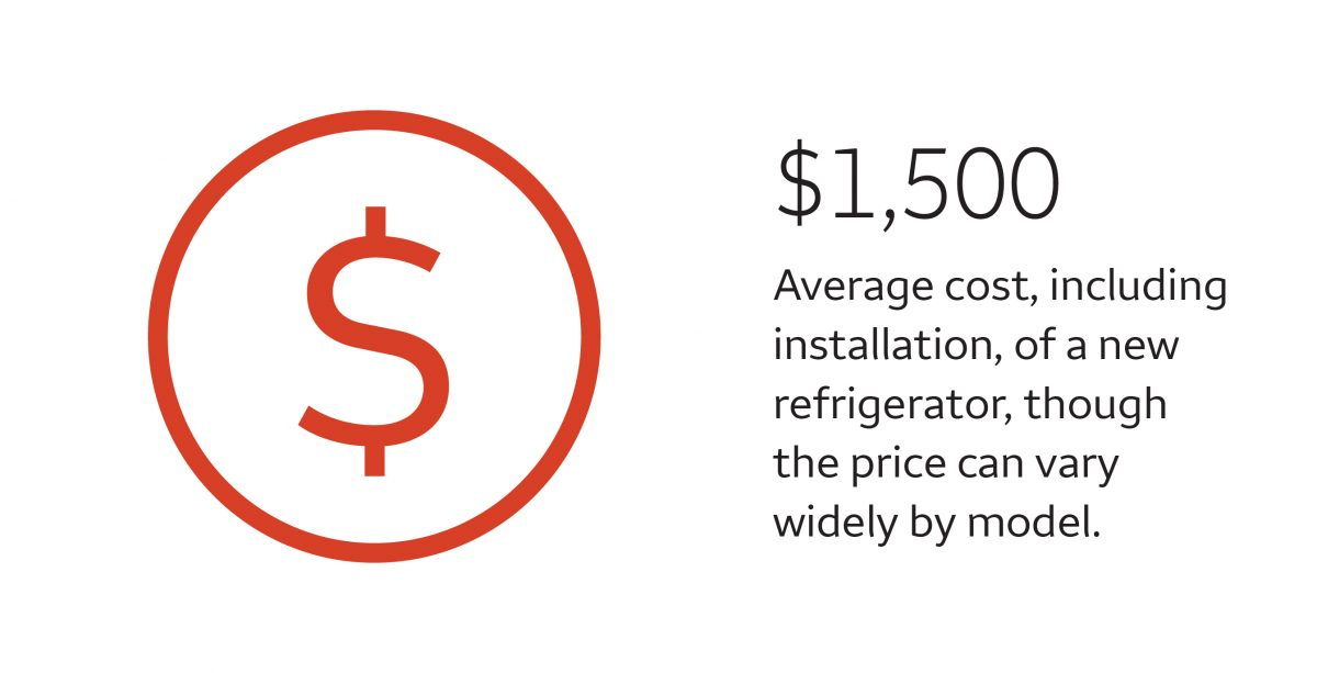 $1,500 is the average cost, including installation, of a new refrigerator, though the price can vary widely by model