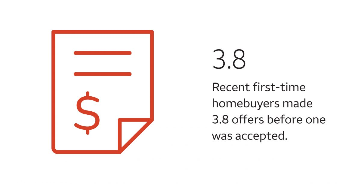Recent first-time homebuyers made 3.8 offers before one was accepted
