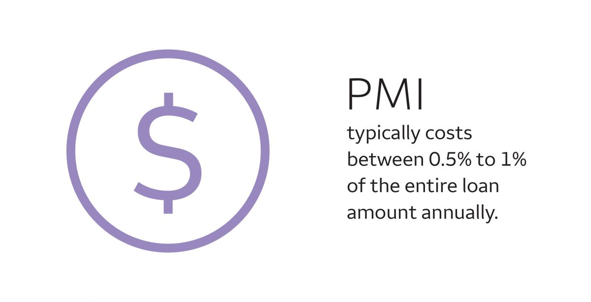 PMI typically costs between 0.5% and 1% of the entire loan amount annually
