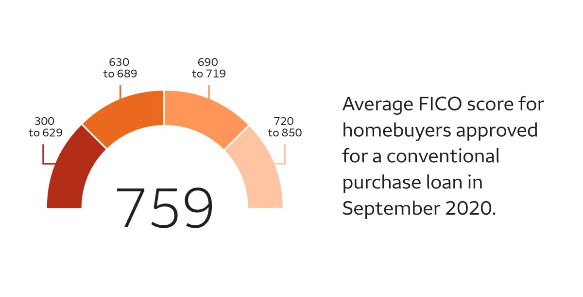 The average FICO score for homebuyers approved for a conventional purchase loan in September 2020 was 759